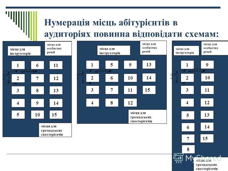 Нумерація місць абітурієнтів в аудиторіях повинна відповідати схемам: місце для інструкторів місце для особистих речей місця для громадських спостерігачів 1 3 2 5 4 6 7 8 9 10 11 12 13 14 15 1,2 м 1,2м1,2м місце для інструкторів місце для особистих р