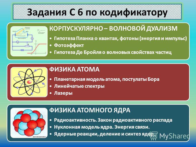 Задания С 6 по кодификатору КОРПУСКУЛЯРНО – ВОЛНОВОЙ ДУАЛИЗМ Гипотеза Планка о квантах, фотоны (энергия и импульс) Фотоэффект Гипотеза Де Бройля о волновых свойствах частиц ФИЗИКА АТОМА Планетарная модель атома, постулаты Бора Линейчатые спектры Лазе