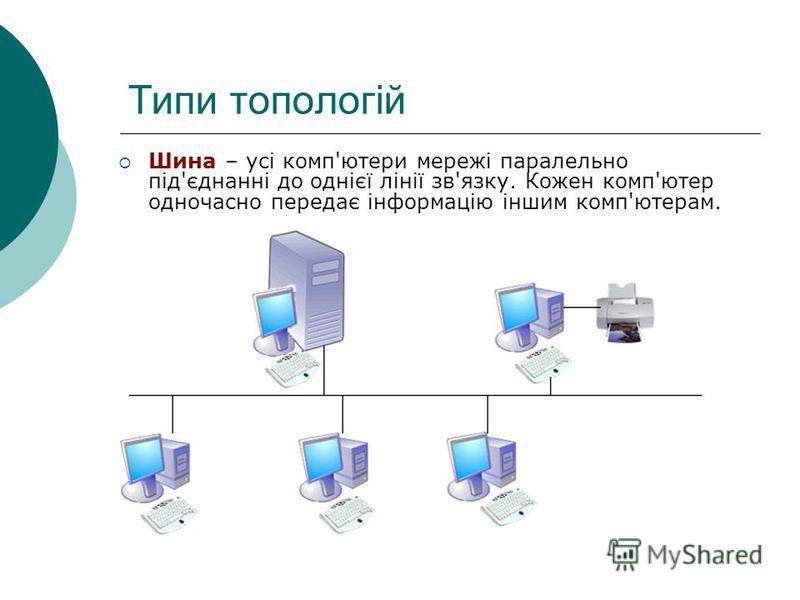 Типи топологій Шина – усі комп'ютери мережі паралельно під'єднанні до однієї лінії зв'язку. Кожен комп'ютер одночасно передає інформацію іншим комп'ютерам.