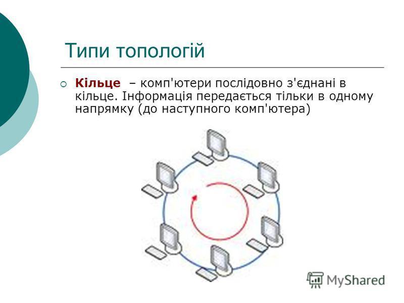 Типи топологій Кільце – комп'ютери послідовно з'єднані в кільце. Інформація передається тільки в одному напрямку (до наступного комп'ютера)