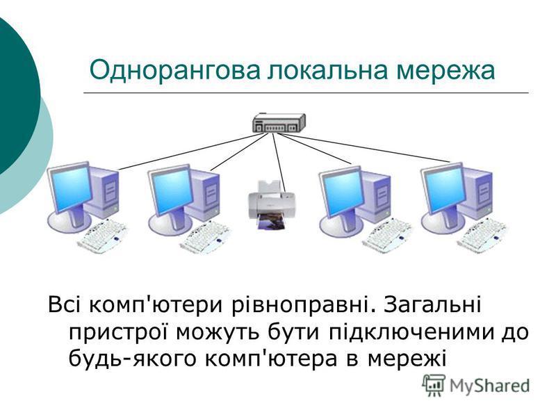 Однорангова локальна мережа Всі комп'ютери рівноправні. Загальні пристрої можуть бути підключеними до будь-якого комп'ютера в мережі