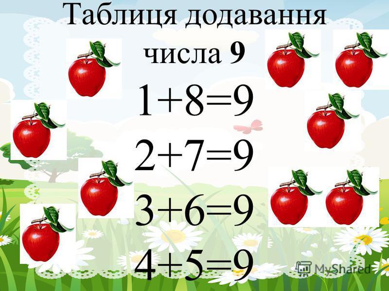 Таблиця додавання числа 9 1+8=9 2+7=9 3+6=9 4+5=9