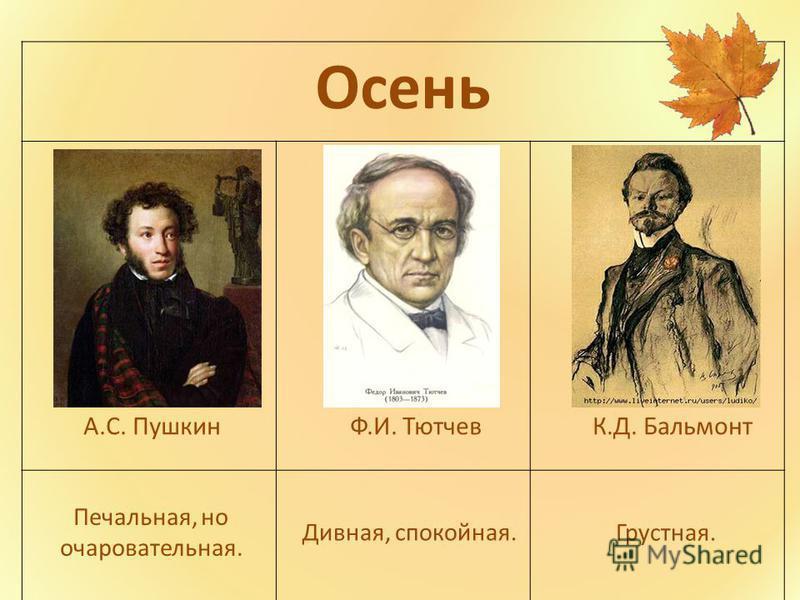 Осень А.С. Пушкин Ф.И. Тютчев К.Д. Бальмонт Печальная, но очаровательная. Дивная, спокойная.Грустная.