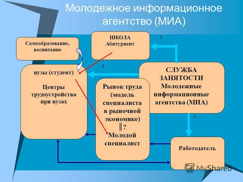 Молодежное информационное агентство (МИА) вузы (студент) Центры трудоустройства при вузах Работодатель СЛУЖБА ЗАНЯТОСТИ Молодежные информационные агентства (МИА) Самообразование, воспитание ШКОЛА Абитуриент 1 2 3 Рынок труда (модель специалиста в рын