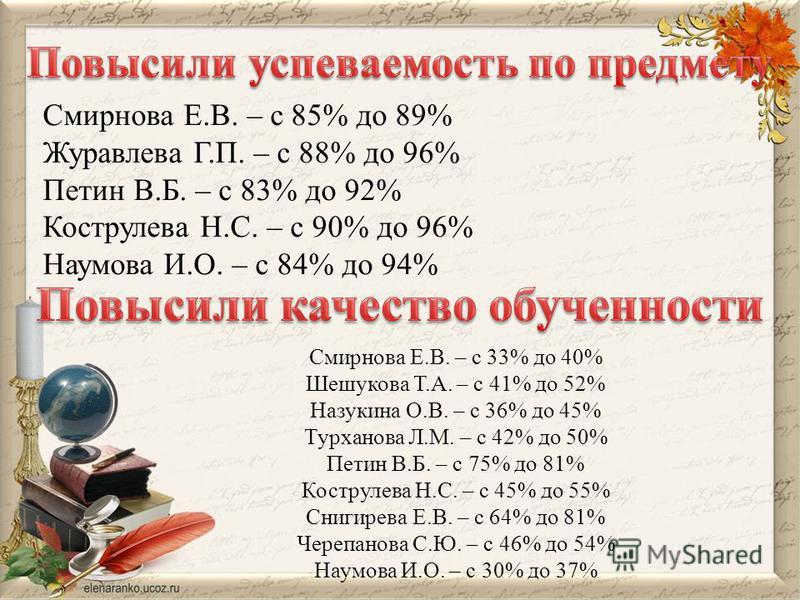 Смирнова Е.В. – с 85% до 89% Журавлева Г.П. – с 88% до 96% Петин В.Б. – с 83% до 92% Кострулева Н.С. – с 90% до 96% Наумова И.О. – с 84% до 94% Смирнова Е.В. – с 33% до 40% Шешукова Т.А. – с 41% до 52% Назукина О.В. – с 36% до 45% Турханова Л.М. – с