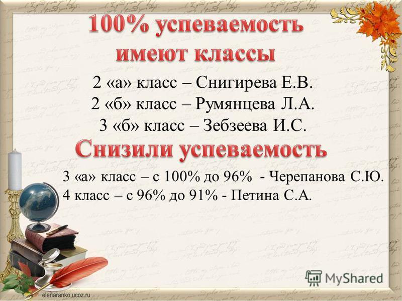 2 «а» класс – Снигирева Е.В. 2 «б» класс – Румянцева Л.А. 3 «б» класс – Зебзеева И.С. 3 «а» класс – с 100% до 96% - Черепанова С.Ю. 4 класс – с 96% до 91% - Петина С.А.