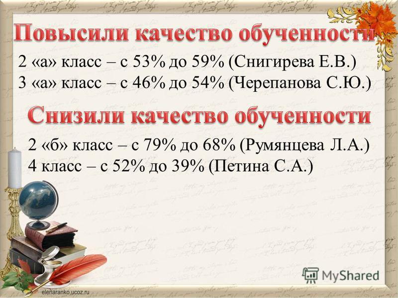 2 «а» класс – с 53% до 59% (Снигирева Е.В.) 3 «а» класс – с 46% до 54% (Черепанова С.Ю.) 2 «б» класс – с 79% до 68% (Румянцева Л.А.) 4 класс – с 52% до 39% (Петина С.А.)