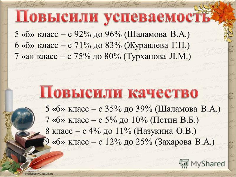 5 «б» класс – с 92% до 96% (Шаламова В.А.) 6 «б» класс – с 71% до 83% (Журавлева Г.П.) 7 «а» класс – с 75% до 80% (Турханова Л.М.) 5 «б» класс – с 35% до 39% (Шаламова В.А.) 7 «б» класс – с 5% до 10% (Петин В.Б.) 8 класс – с 4% до 11% (Назукина О.В.)