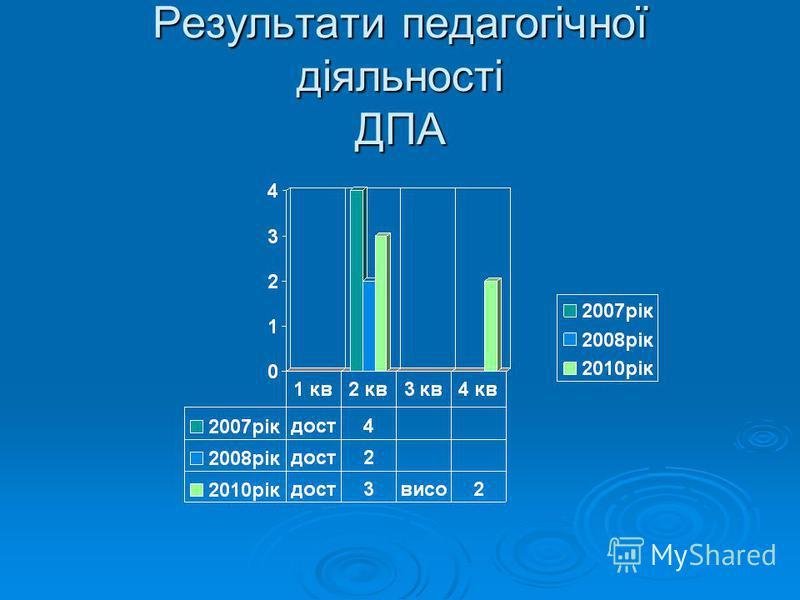 Результати педагогічної діяльності ДПА