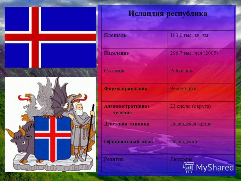 Исландия республика Площадь 103,0 тыс. кв. км Население 296,7 тыс. чел (2005) Столица Рейкьявик Форма правления Республика Административное деление 23 силы (округа) Денежная единица Исландская крона Официальный язык Исландский Религия Лютеране