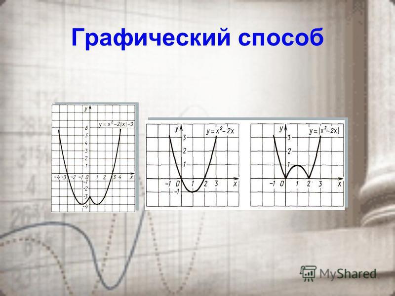 Метод схем равносильности Ψ 0, f = ψ или f = ψ ψ 0, ψ 0, f= ψ или f = ψ, f = ψ, Пример: х 3 х + 1+ х = 6 х – 3 х + 1= 6 – х 6 – х 0, х 3 х + 1 = 6 –( -(6- х) )