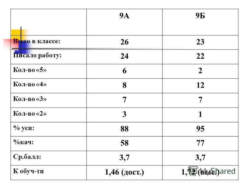 9А9Б Всего в классе: 2623 Писало работу: 2422 Кол-во «5» 62 Кол-во «4» 812 Кол-во «3» 77 Кол-во «2» 31 % суп: 8895 %кач: 5877 Ср.балл: 3,7 К обуч-ти 1,46 (дост.)1,72 (выс.)