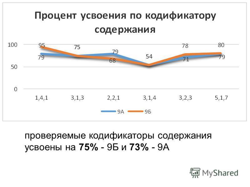 проверяемые кодификаторы содержания усвоены на 75% - 9Б и 73% - 9А