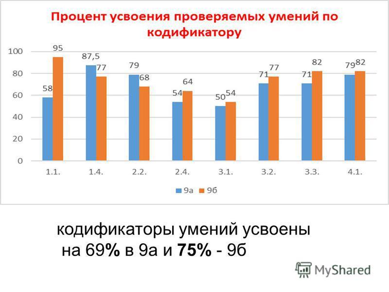 кодификаторы умений усвоены на 69% в 9 а и 75% - 9 б