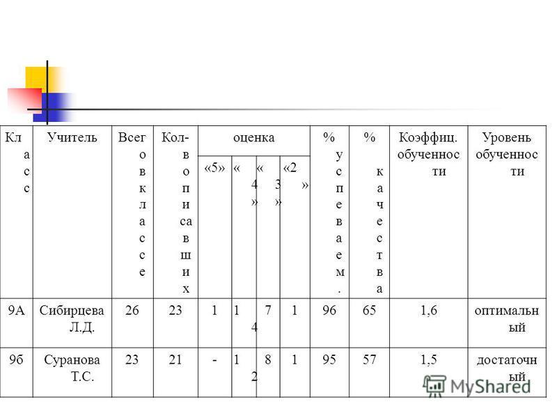 Кл а с с Учитель Всег о в к л а с с е Кол- в о п и са в ш и х оценка%супеваем.%супеваем. % качества% качества Коэффиц. обученности Уровень обученности «5»«4»«4» «3»«3» «2 » 9АСибирцева Л.Д. 262311414 7196651,6 оптимальный 9 б Суранова Т.С. 2321-1212