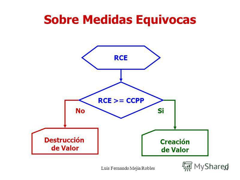 Luis Fernando Mejía Robles Sobre Medidas Equivocas RCE RCE >= CCPP Creación de Valor Si Destrucción de Valor No 11
