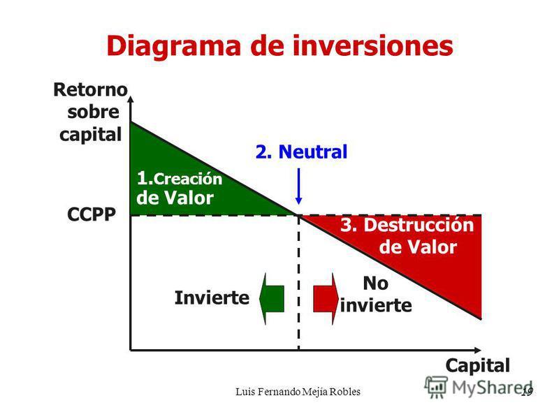 Luis Fernando Mejía Robles Diagrama de inversiones 2. Neutral 3. Destrucción de Valor Retorno sobre capital Capital Invierte No invierte CCPP 1. Creación de Valor 19