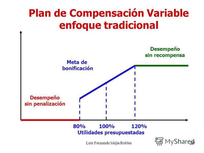 Luis Fernando Mejía Robles Plan de Compensación Variable enfoque tradicional Desempeño sin penalización Desempeño sin recompensa 80% 100% 120% Utilidades presupuestadas Meta de bonificación 20
