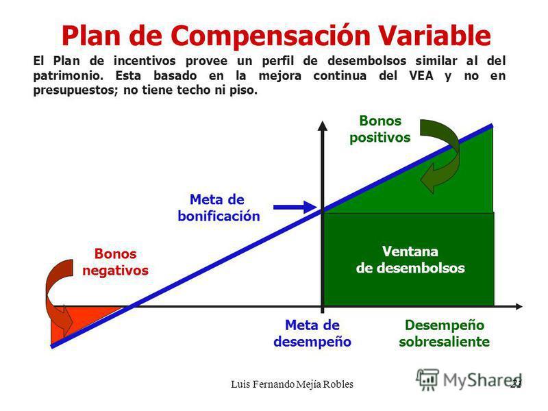 Luis Fernando Mejía Robles Plan de Compensación Variable Desempeño sobresaliente Meta de desempeño Ventana de desembolsos Bonos negativos Bonos positivos Meta de bonificación El Plan de incentivos provee un perfil de desembolsos similar al del patrim
