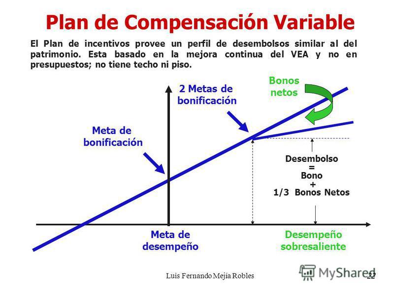Luis Fernando Mejía Robles Plan de Compensación Variable El Plan de incentivos provee un perfil de desembolsos similar al del patrimonio. Esta basado en la mejora continua del VEA y no en presupuestos; no tiene techo ni piso. Desempeño sobresaliente