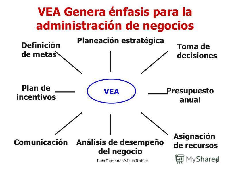 Luis Fernando Mejía Robles VEA Genera énfasis para la administración de negocios VEA Planeación estratégica Análisis de desempeño del negocio Toma de decisiones Presupuesto anual Plan de incentivos Definición de metas Comunicación Asignación de recur