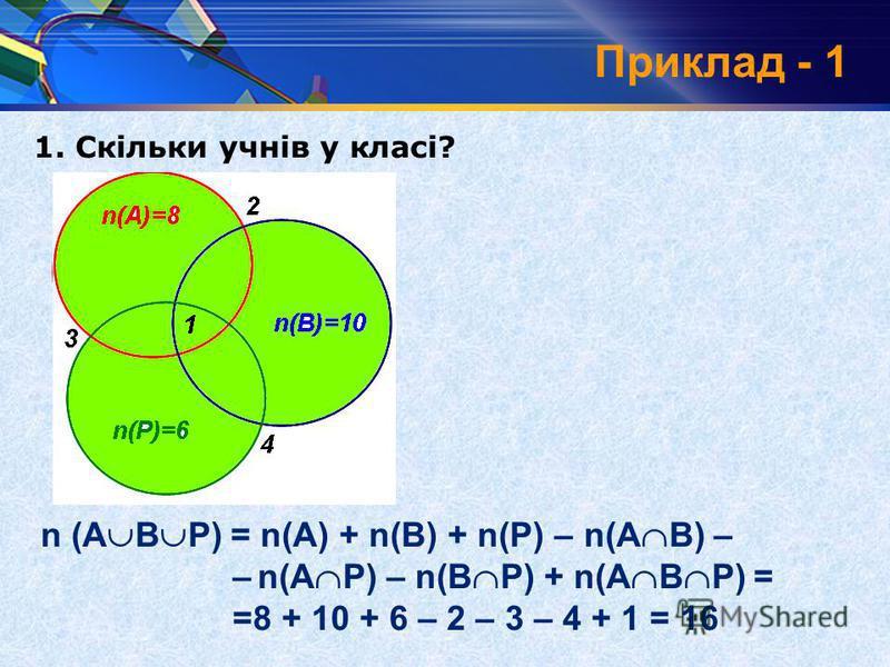 Приклад - 1 1. Скільки учнів у класі? n (А В Р) = n(А) + n(В) + n(Р) – n(А В) – – n(А Р) – n(В Р) + n(А В Р) = =8 + 10 + 6 – 2 – 3 – 4 + 1 = 16 n(А)=8 n(В)=10 n(Р)=6 3 2 4 1