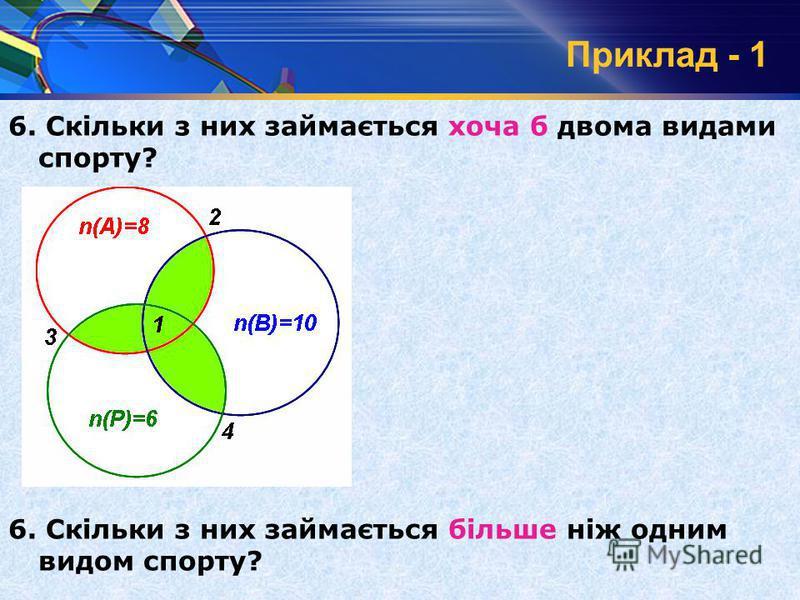 Приклад - 1 6. Скільки з них займається хоча б двома видами спорту? 6. Скільки з них займається більше ніж одним видом спорту? n(А)=8 n(В)=10 n(Р)=6 3 2 4 1 1 2 3