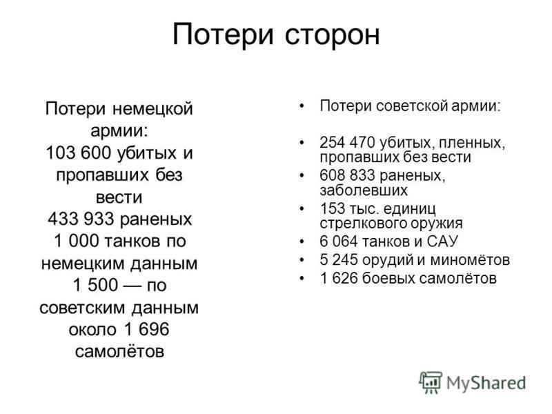 Потери сторон Потери советской армии: 254 470 убитых, пленных, пропавших без вести 608 833 раненых, заболевших 153 тыс. единиц стрелкового оружия 6 064 танков и САУ 5 245 орудий и миномётов 1 626 боевых самолётов Потери немецкой армии: 103 600 убитых