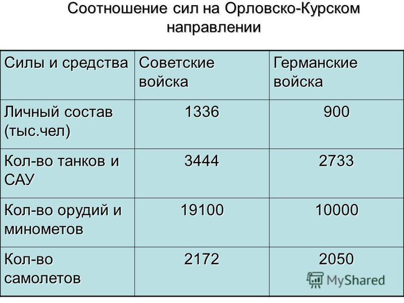 Соотношение сил на Орловско-Курском направлении Силы и средства Советские войска Германские войска Личный состав (тыс.чел) 1336900 Кол-во танков и САУ 34442733 Кол-во орудий и минометов 1910010000 Кол-во самолетов 21722050