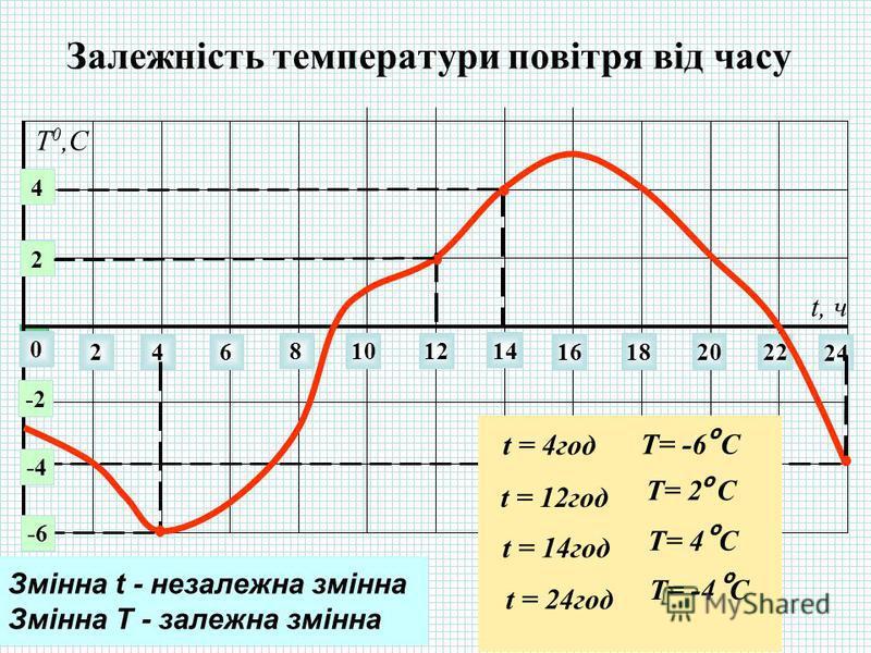 Залежність температури повітря від часу 0 246 81012 14 22 24 16 1820 t, ч 2 4 -2 -6 -4 Т 0,С t = 4год Т= -6 С о t = 12год Т= 2 С о t = 14год Т= 4 С о t = 24год Т= -4 С о Змінна t - незалежна змінна Змінна T - залежна змінна