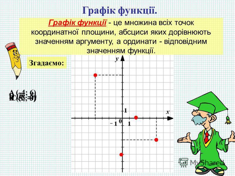 Графік функції. Графік функції - це множина всіх точок координатної площини, абсциси яких дорівнюють значенням аргументу, а ординати - відповідним значенням функції. Згадаємо: A (-4; 6) B (5; -3)C (2; 0) D (0; -5)