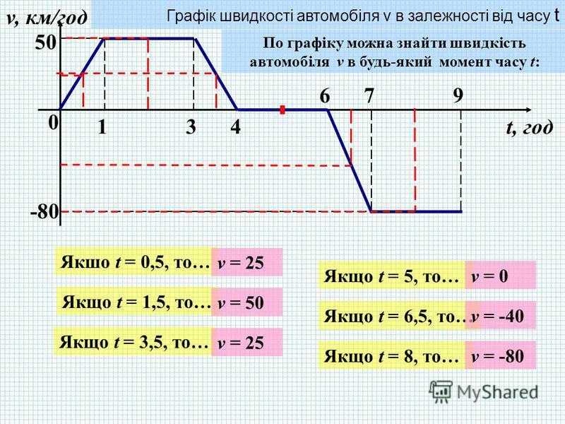 0 134 679 v, км/год t, год 5050 -80 Графік швидкості автомобіля v в залежності від часу t По графіку можна знайти швидкість автомобіля v в будь-який момент часу t: Якшо t = 0,5, то… Якщо t = 1,5, то… Якщо t = 3,5, то… Якщо t = 5, то… Якщо t = 6,5, то