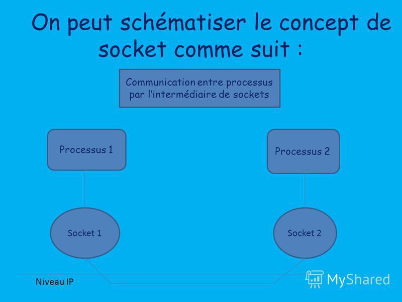 Communication entre processus par lintermédiaire de sockets Processus 2 Processus 1 Socket 2Socket 1 Niveau IP On peut schématiser le concept de socket comme suit :