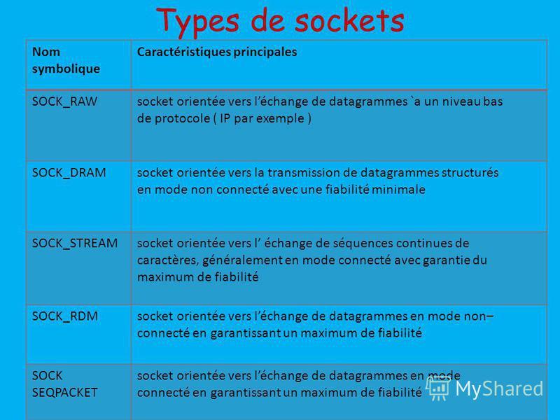 Types de sockets Nom symbolique Caractéristiques principales SOCK_RAWsocket orientée vers léchange de datagrammes `a un niveau bas de protocole ( IP par exemple ) SOCK_DRAMsocket orientée vers la transmission de datagrammes structurés en mode non con