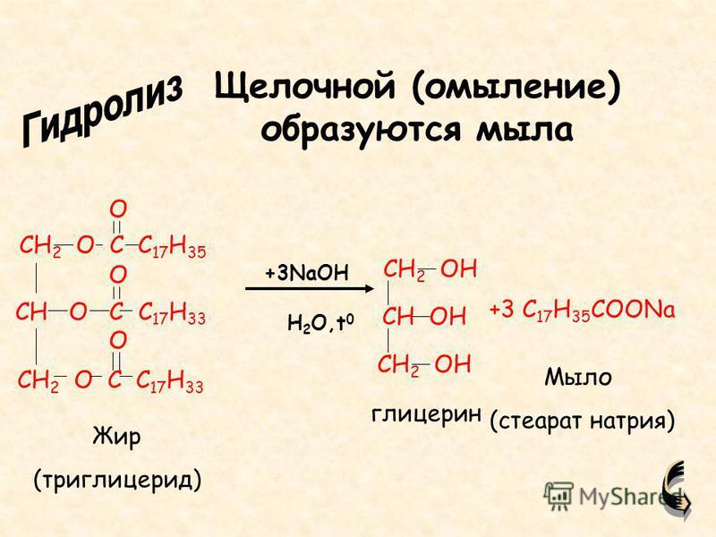 CH 2 O C C 17 H 35 CH O C C 17 H 33 CH 2 O C C 17 H 33 O O O CH 2 OH CH OH CH 2 OH +3 C 17 H 35 COONa Жир (триглицерид) глицерин Мыло (стеарат натрия) Щелочной (омыление) образуются мыла +3NaOH H 2 O,t 0