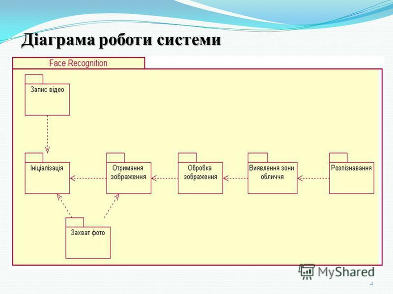 Діаграма роботи системи 4