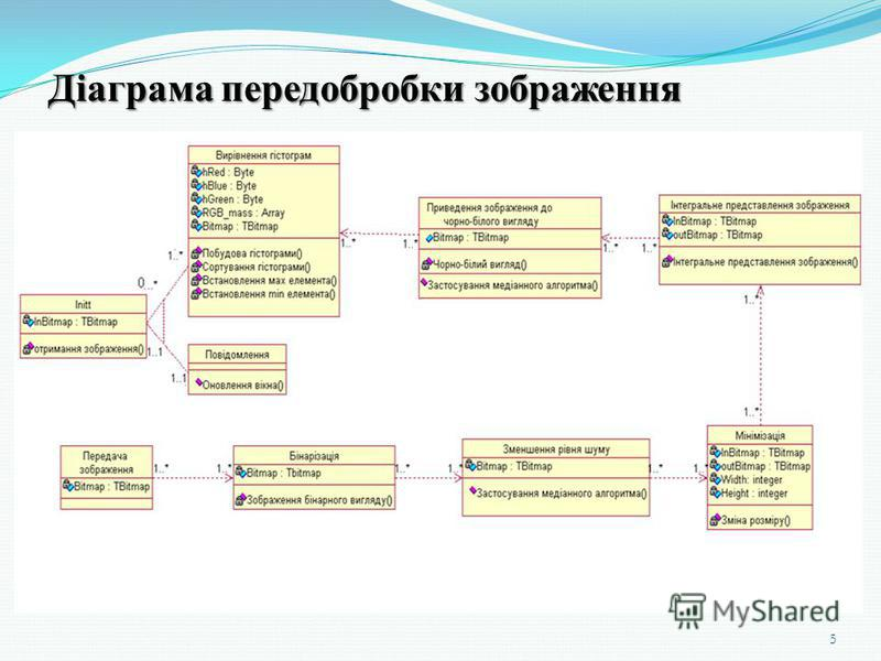 Діаграма передобробки зображення 5