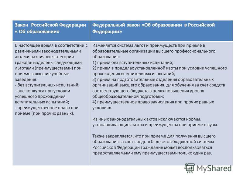 Закон Российской Федерации « Об образовании» Федеральный закон «Об образовании в Российской Федерации» В настоящее время в соответствии с различными законодательными актами различные категории граждан наделены следующими льготами (преимуществами) при