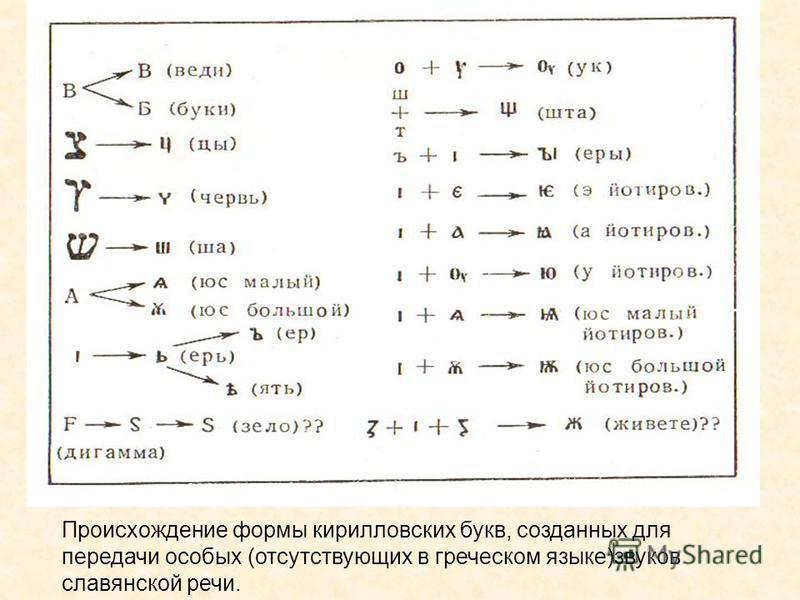 Ппроисхождение формы кирилловских букв, созданных для передачи особых (отсутствующих в греческом языке)звуков сславянской речи.