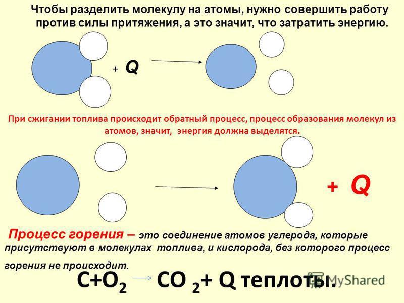 + Q Процесс горения – это соединение атомов углерода, которые присутствуют в молекулах топлива, и кислорода, без которого процесс горения не происходит. + Q Чтобы разделить молекулу на атомы, нужно совершить работу против силы притяжения, а это значи