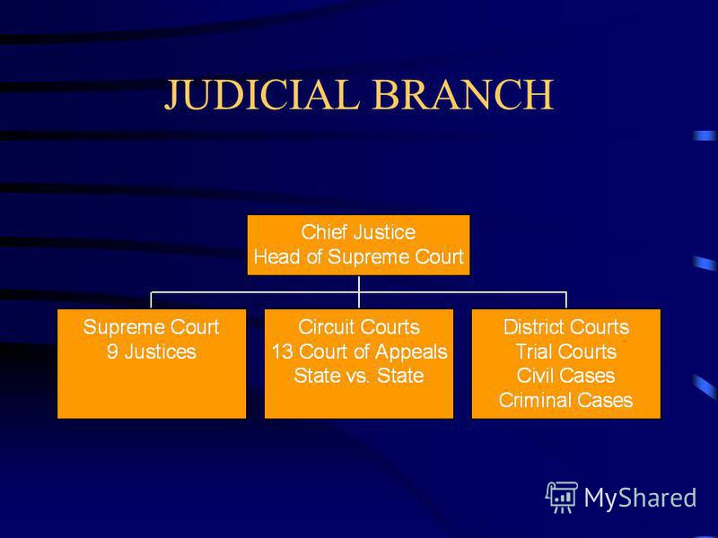 JUDICIAL BRANCH Judicial Act of 1789 Created three part court system Established the Office of Attorney General Job of Attorney General is to represent the USA in the Supreme Court and to be a legal advisor to the Executive Branch