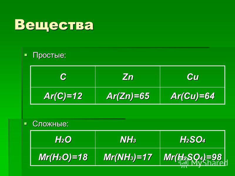 Вещества Сложные: Сложные: Простые: Простые: CZnCu Ar(C)=12Ar(Zn)=65Ar(Cu)=64 H2OH2OH2OH2O NH 3 H 2 SO 4 Mr(H 2 O)=18 Mr(NH 3 )=17 Mr(H 2 SO 4 )=98
