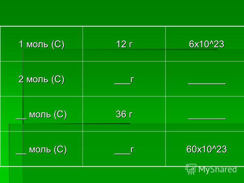 1 моль (С) 12 г 6x10^23 2 моль (С) ___г _______ __ моль (С) 36 г _______ __ моль (С) ___г 60x10^23