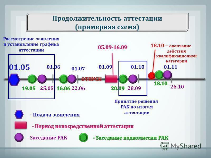 Продолжительность аттестации (примерная схема)