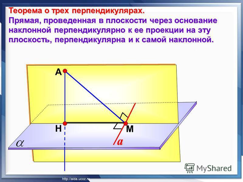 А Н М Теорема о трех перпендикулярах. Прямая, проведенная в плоскости через основание наклонной перпендикулярно к ее проекции на эту плоскость, перпендикулярна и к самой наклонной. a