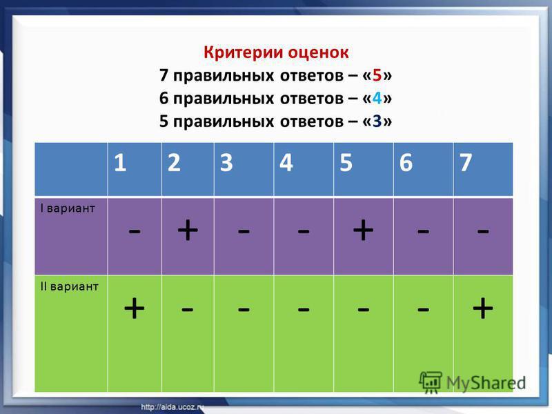 Критерии оценок 7 правильных ответов – «5» 6 правильных ответов – «4» 5 правильных ответов – «3» 1234567 I вариант -+--+-- II вариант +-----+