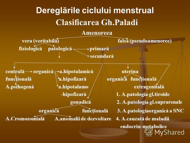 Clasificarea Gh.Paladi Amenoreea vera (veritabilă) falsă (pseudoamenoree) fiziologică patologică primară secundară centrală organică a.hipotalamică uterina funcţională a.hipofizară organică funcţională A.psihogenă a.hipotalamo extragenitală -hipofiza