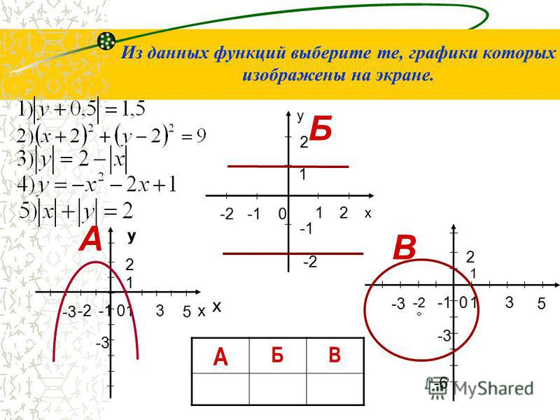 0 x 1 -2 y 2 21 у х 0 -6-6 -1 5 31 2 -3-3 -2-2 1 -3 0 -3-3 -1 5 31 2 у х -3-3 -2-2 1 Из данных функций выберите те, графики которых изображены на экране. А Б В А БВ