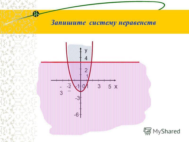 0 -6-6 -1 5 31 2 у х -3-3 -2-2 1 -3 4 Запишите систему неравенств