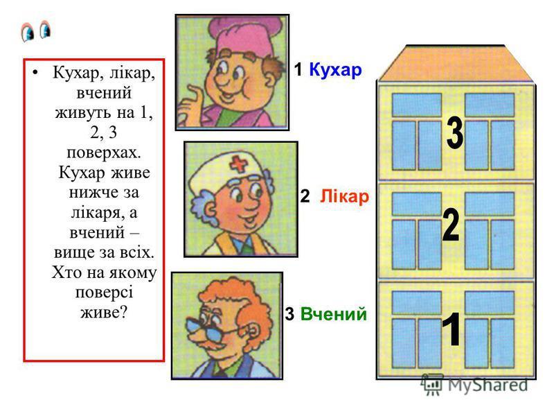 Кухар, лікар, вчений живуть на 1, 2, 3 поверхах. Кухар живе нижче за лікаря, а вчений – вище за всіх. Хто на якому поверсі живе? 1 Кухар 2 Лікар 3 Вчений